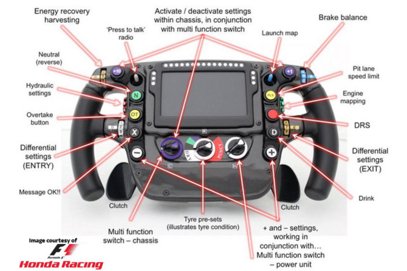 formula 1 steering wheel - explained