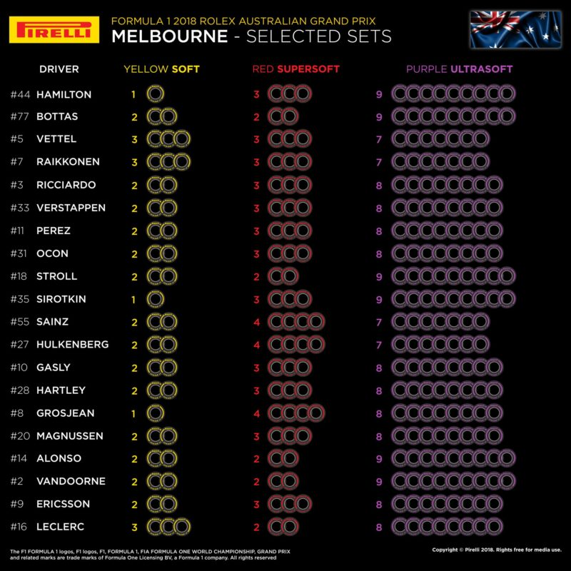 melbourne-tyre-strategies